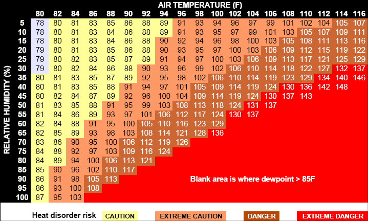 The heat index, which reflects human comfort and safety based on temperature and relative humidity.