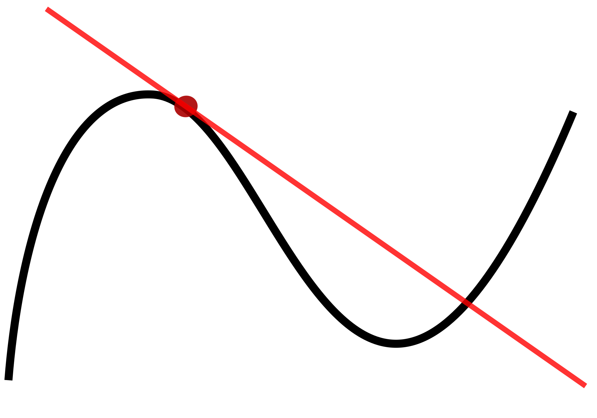 tangent of a curve